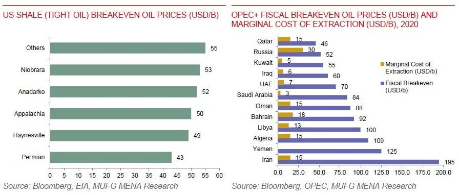 MUFG oil breakeven comparison 2