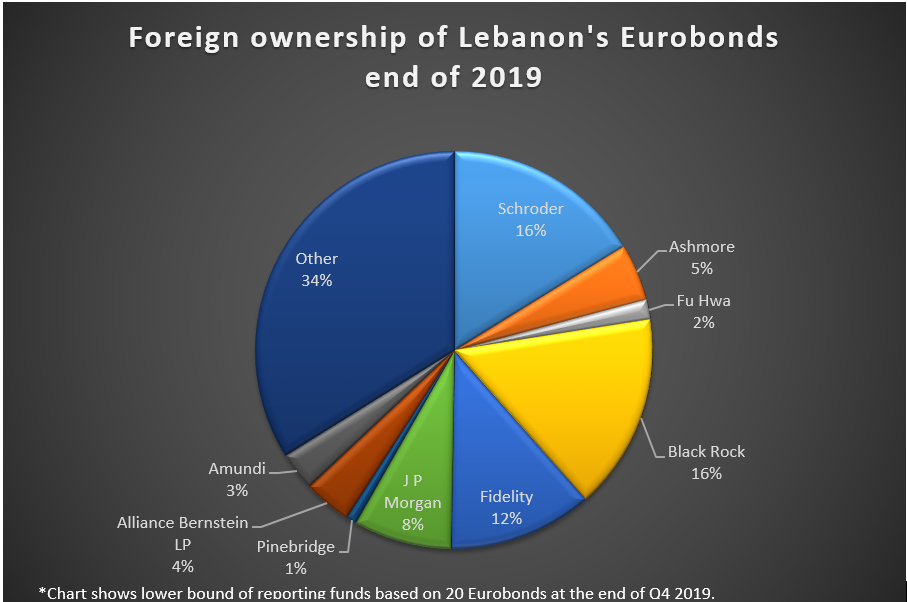 leb debt graph