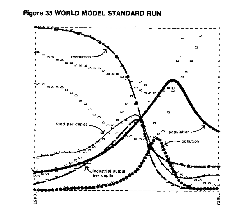 """The base case scenario from the 1972 edition of """"The Limits to Growth."""" (Courtesy of copyright owner Dennis Meadows)"""