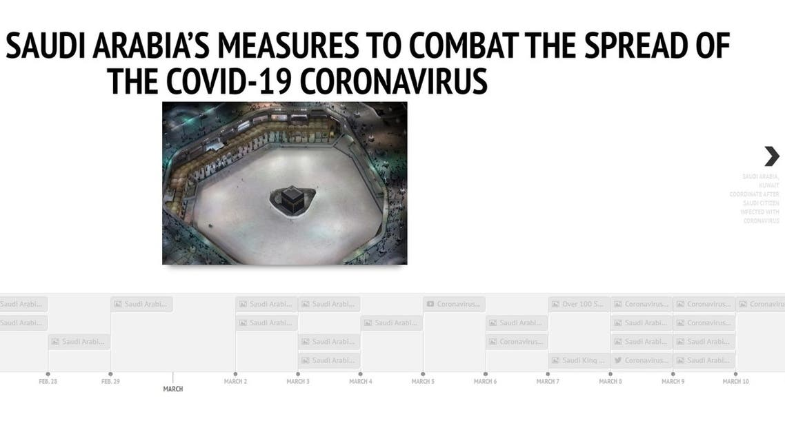 Timeline: Saudi Arabia's proactive measures to combat the COVID-19 coronavirus