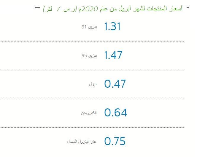 أرامكو تعلن أسعار البنزين في السعودية لشهر أبريل.. انخفاض 28%