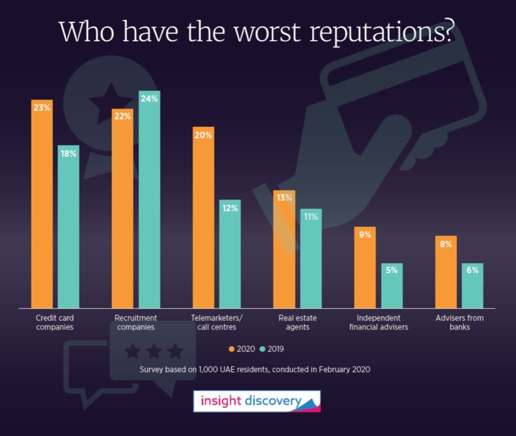 Companies with the worst reputation in the UAE according to MEIP. (Supplied)