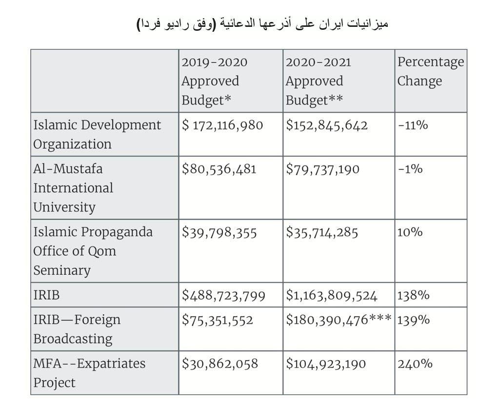 ميزانيات ايران على أذرعها الدعائية (وفق راديو فردا)