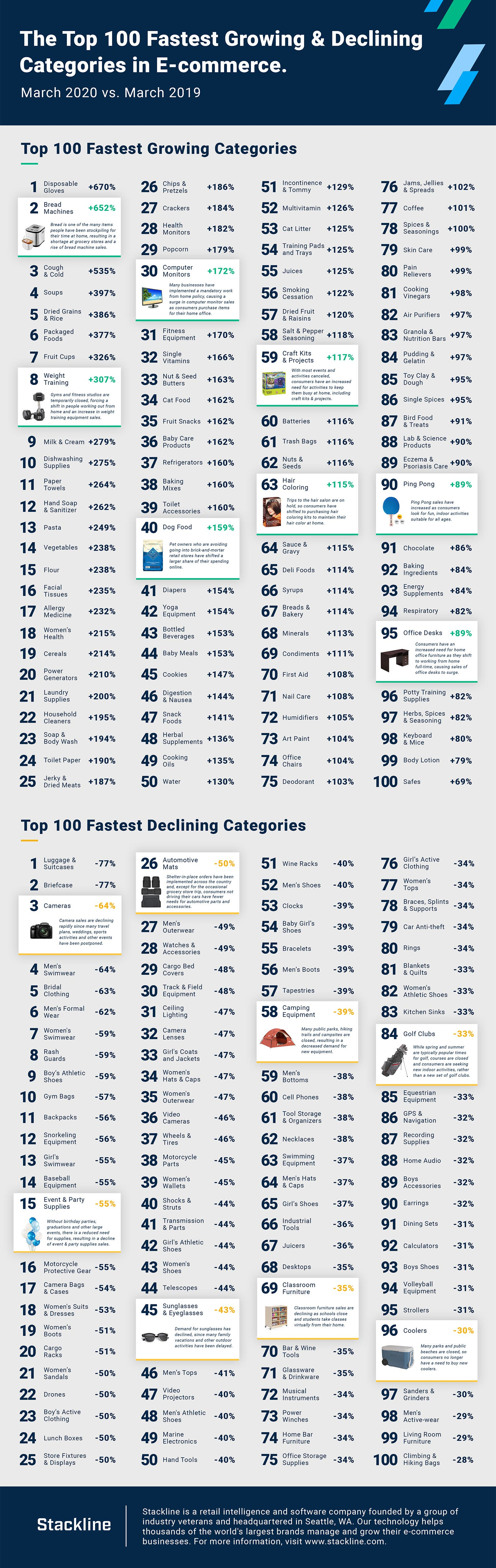 Top 100 fastest growing and declining categories in e-commerce. (Source: Slackline)