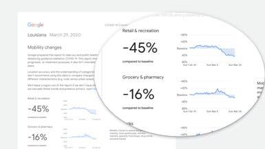 """بيانات """"غوغل"""" تظهر التزام الناس بمنازلهم خوفا من كورونا"""