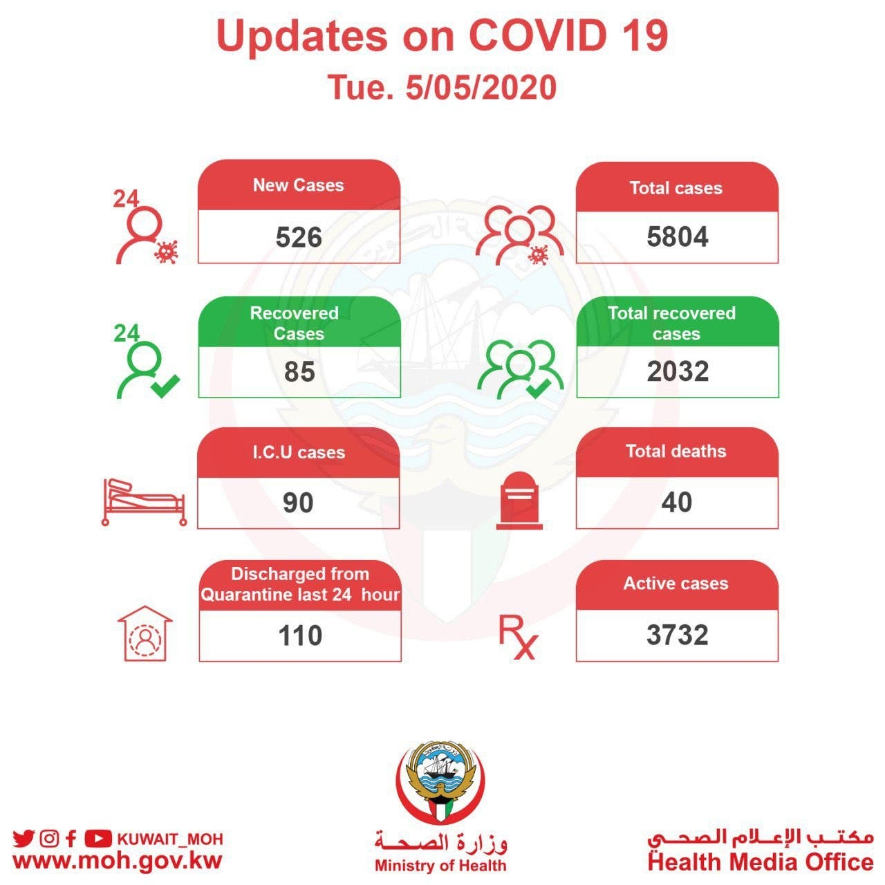 Kuwait MOH updates from May 5,2020. (Twitter)