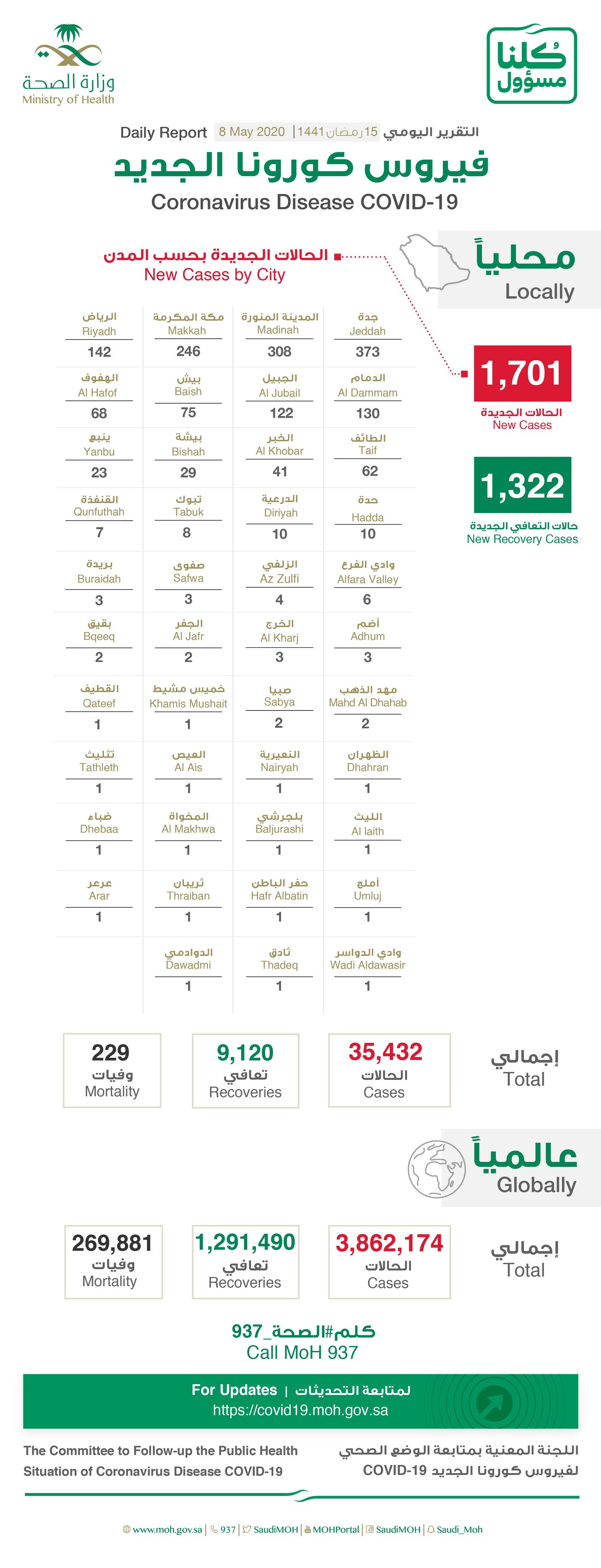 Saudi Arabia reports 1,701 new coronavirus cases