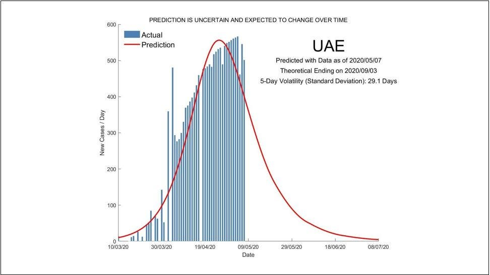 Model predicting the life cycle of the coronavirus in the UAE based on a research project by Singapore University of Technology and Design. (Screengrab)