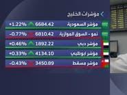 مؤشر الأسهم السعودية يتصدر مكاسب بورصات الخليج