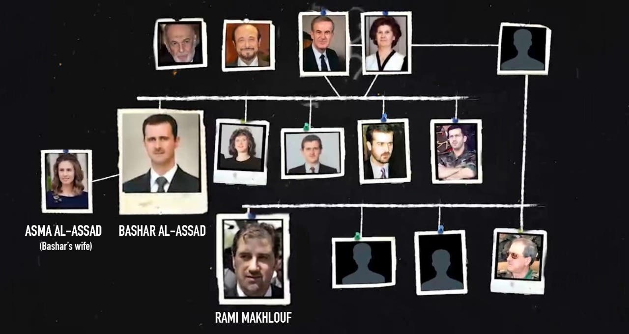 The Assad-Makhlouf family tree.