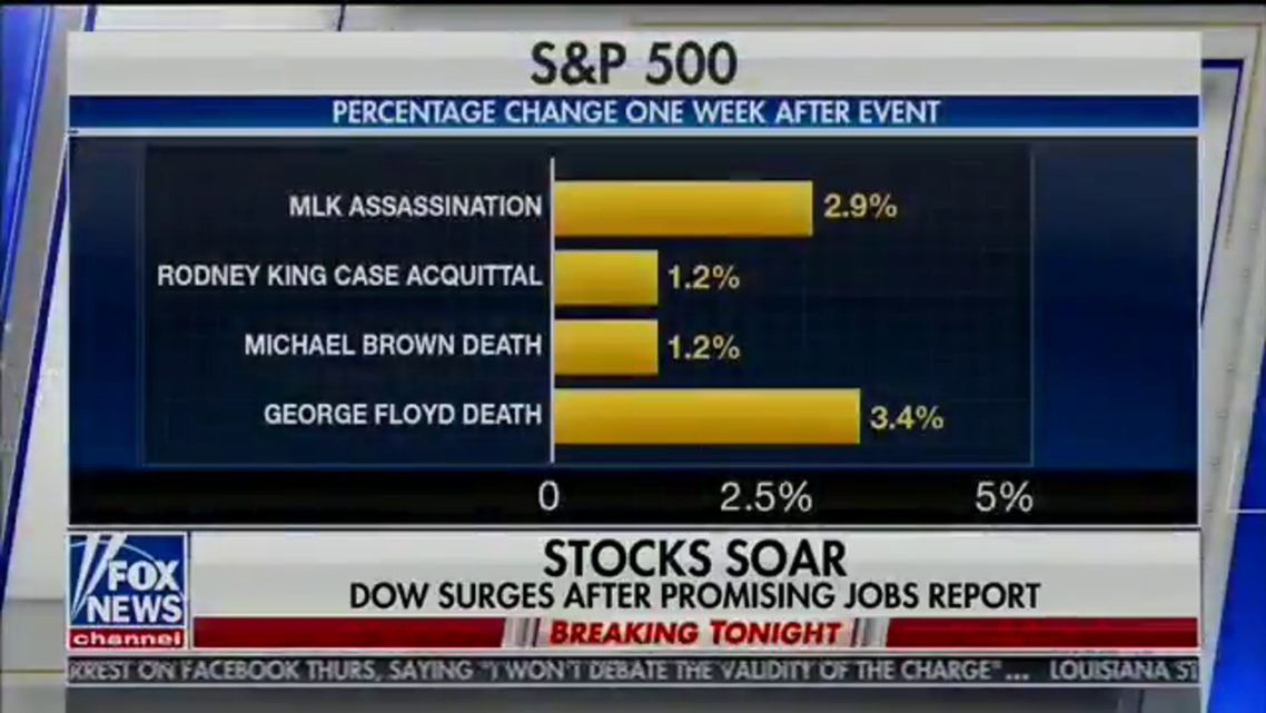 Fox News apologizes for graphic on stock market gains after black deaths