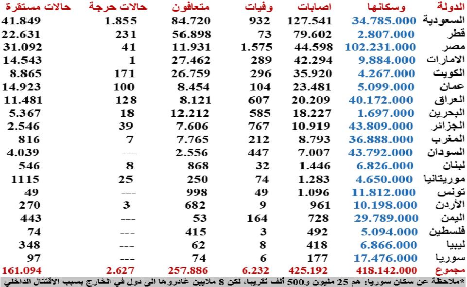 جدول آمار مبتلان و جانباختگان کرونا در کشورهای عربی