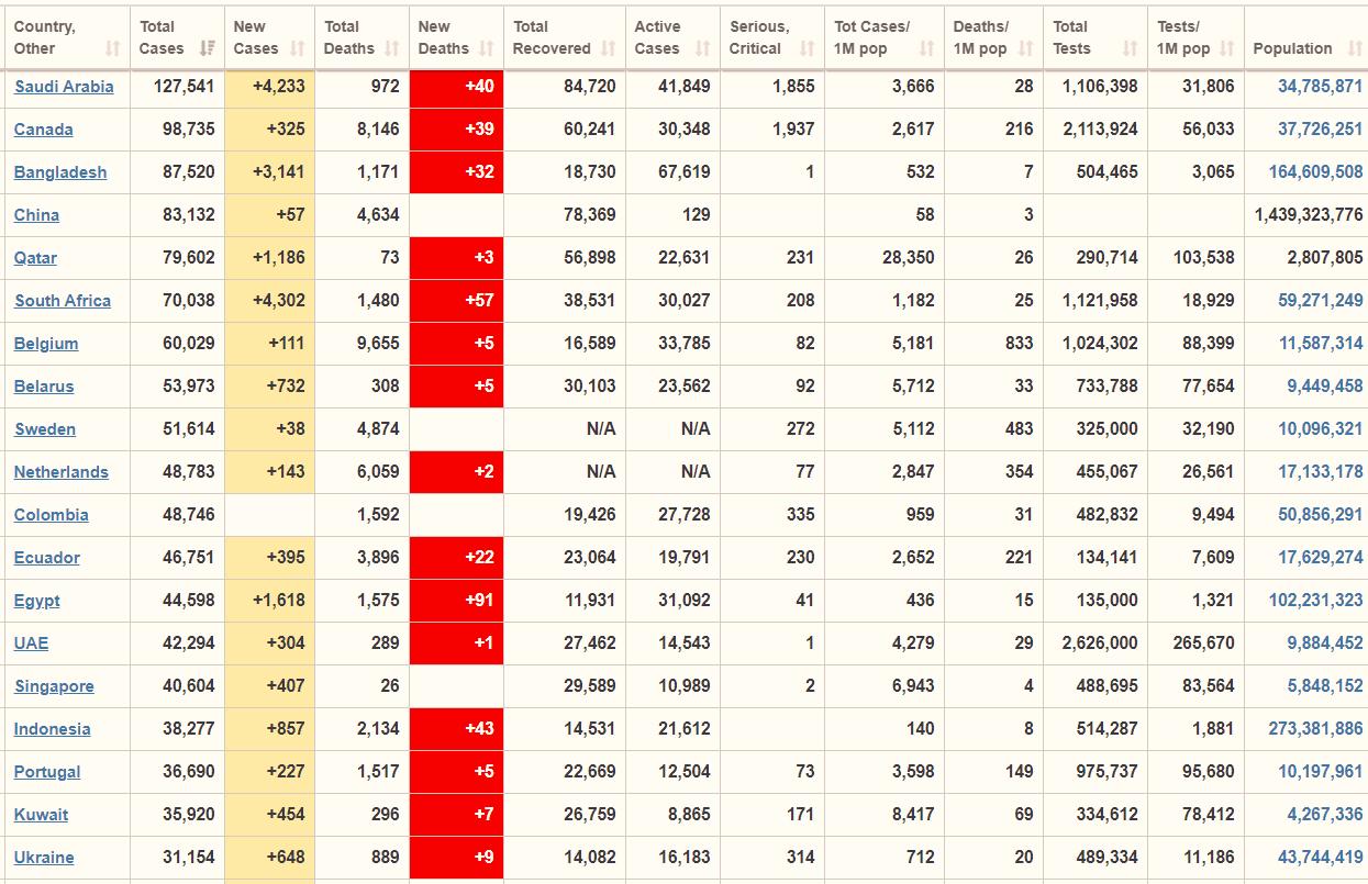 جدول آمار تلفات کرونا در جهان