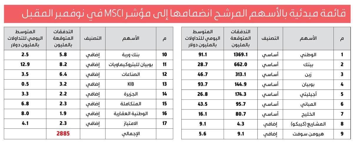 الأسهم الكويتية المرشحة للانضمام في مؤشر MSCI