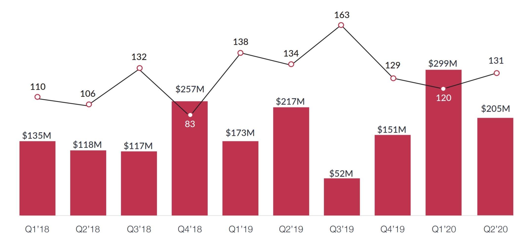 حجم وقيمة صفقات الاستثمار بالشركات الناشئة بالمنطقة