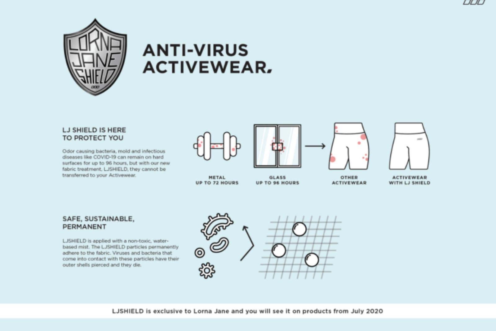 الشرح الذي نشرته الماركة على موقعها لتفسير كيف تحمي ملابسها من الفيروسات