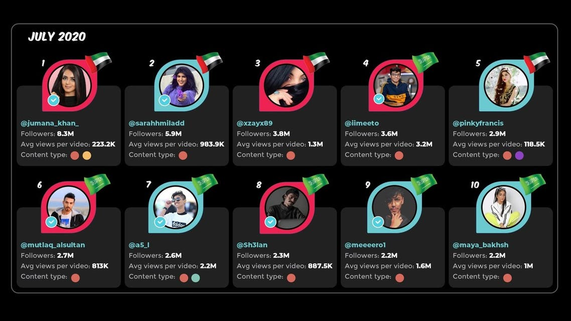 The top 10 TikTok users for July 2020. (Infographic source: Anavizio)