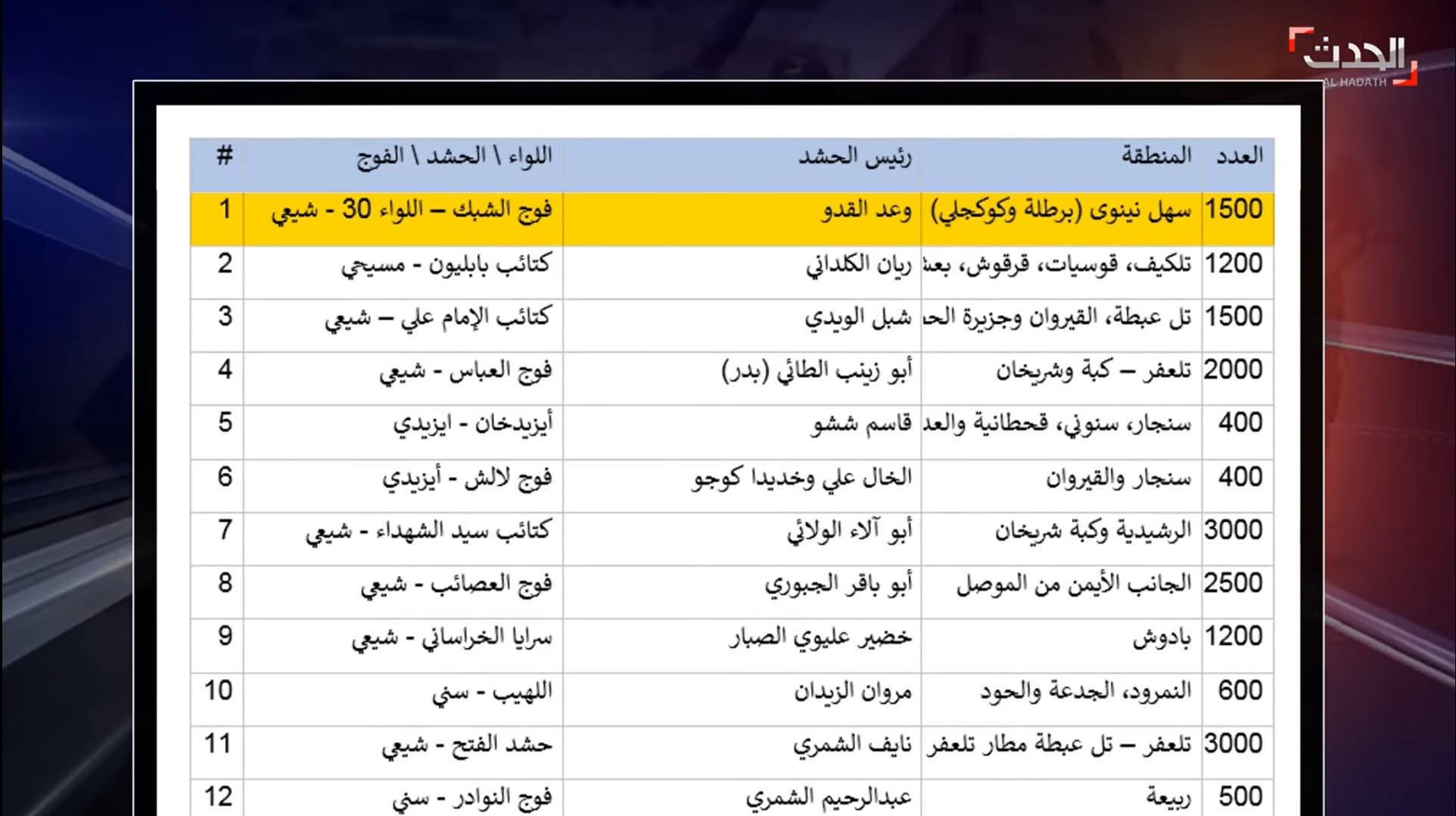 Image shows a list of PMU factions in Nineveh as part of unpublished paper by slain Iraqi activist al-Hashemi on the group's corrupt activities in the province. (Al Hadath)