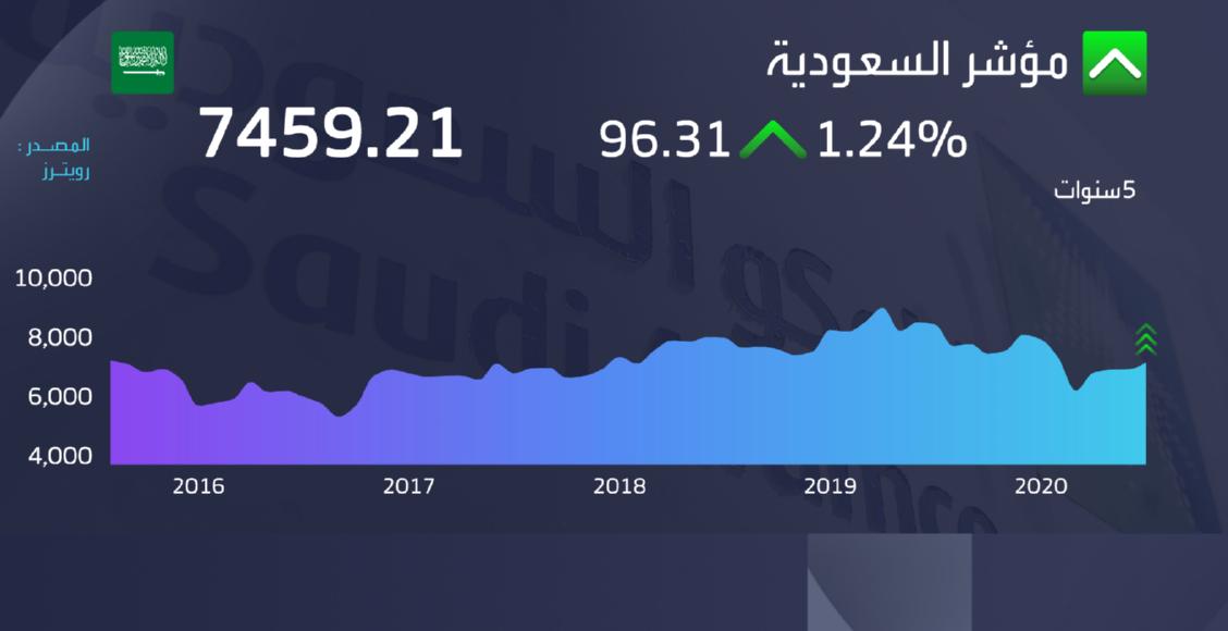 سوق السعودية عند الإغلاق