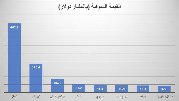 القيمة السوقية لأكبر 8 شركات سيارات في العالم (العربية.نت)