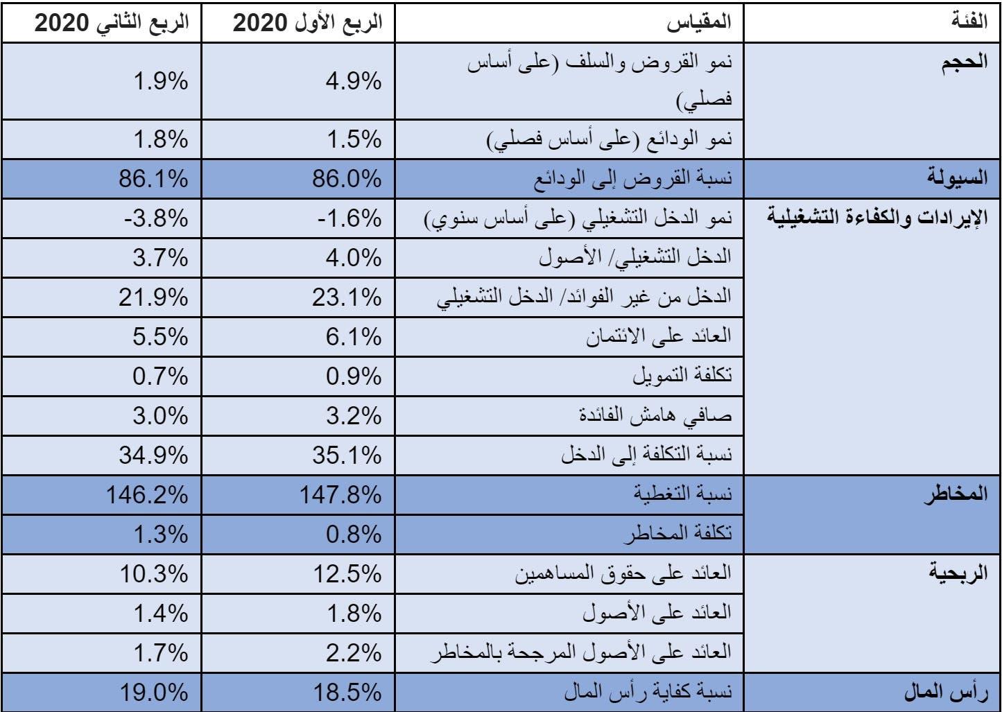 أداء البنوك السعودية - تقرير ألفاريز آند مارسال