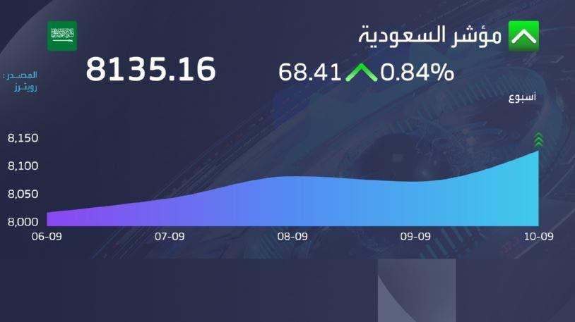 إغلاق سوق الأسهم السعودية في جلسة اليوم