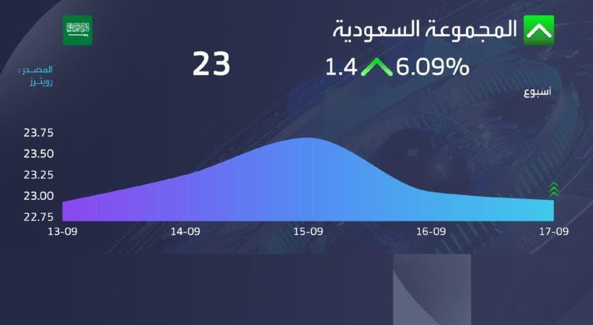 المجموعة السعودية