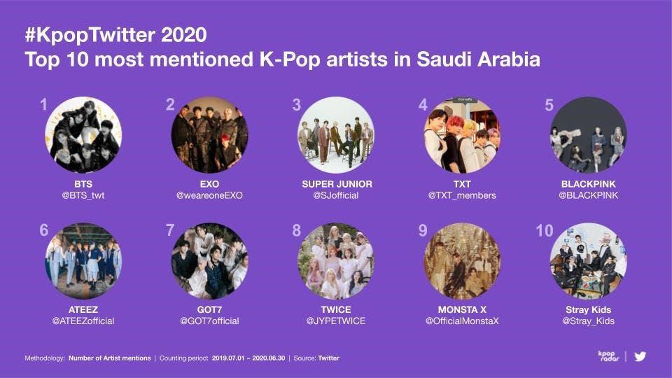 KpopTwitter 2020 Top 10 most mentioned K-Pop artists in Saudi Arabia. (Twitter)