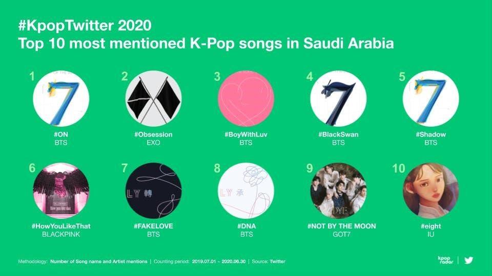 KpopTwitter2020 Top 10 most mentioned K-Pop songs in Saudi Arabia. (Twitter)
