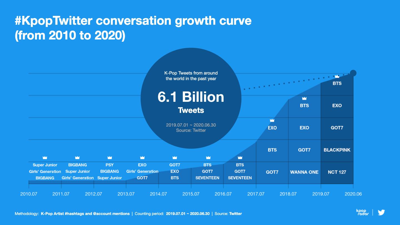 KpopTwitter conversation growth curve. (Twitter)
