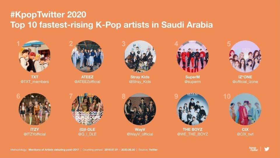KpopTwitter 2020 Top 10 fastest-rising K-Pop artists in Saudi Arabia. (Twitter)