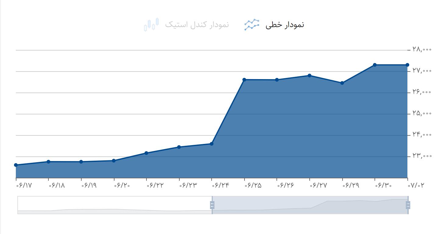 نمودار هفتگی قیمت دلار