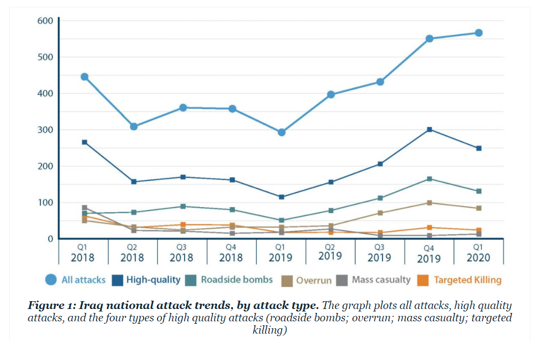 ISIS attacks in Iraq from 2018 through Q1 2020. (Screengrab: Combating Terrorism Center at West Point)