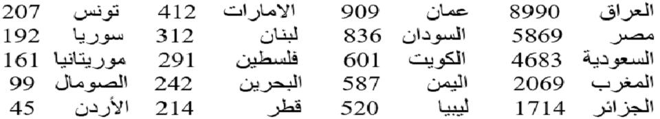 تسبب كورونا في 28953 وفاة في 20 دولة عربية، أكثرها في العراق وأقلها بالأردن