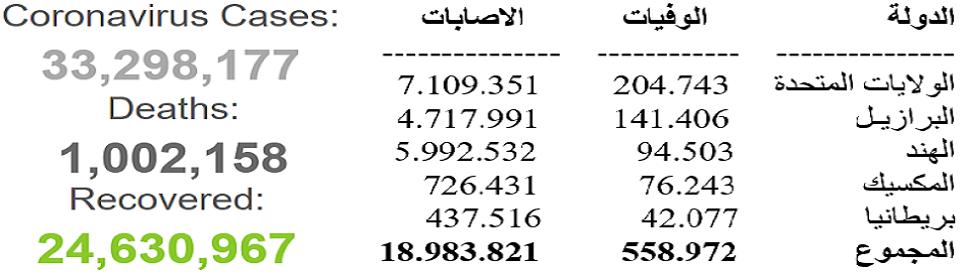 أكثر من نصف عدد الوفيات والإصابات بالعالم، حدثت في 5 دول من 3 قارات