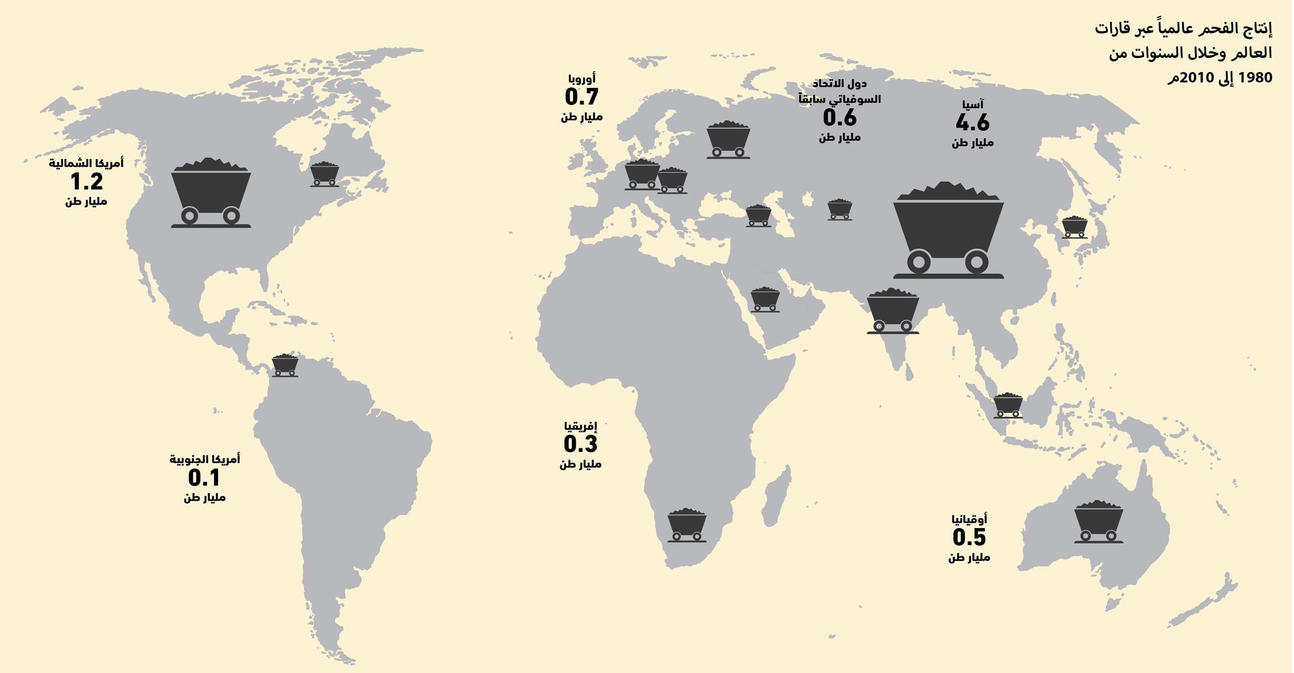 إنتاج الفحم عالمياً عبر قارات العالم وخلال السنوات من 1980 إلى 2010م