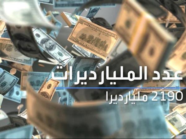 ثروات المليارديرات تتخطى 10 تريليونات دولار .. زادت 27% في 3 أشهر