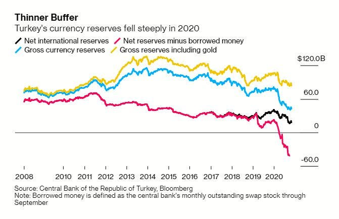 انخفضت احتياطيات تركيا من العملة بشكل حاد في عام 2020