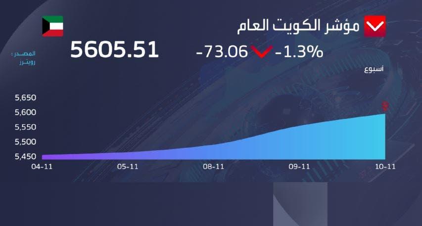 مؤشر الكويت العام