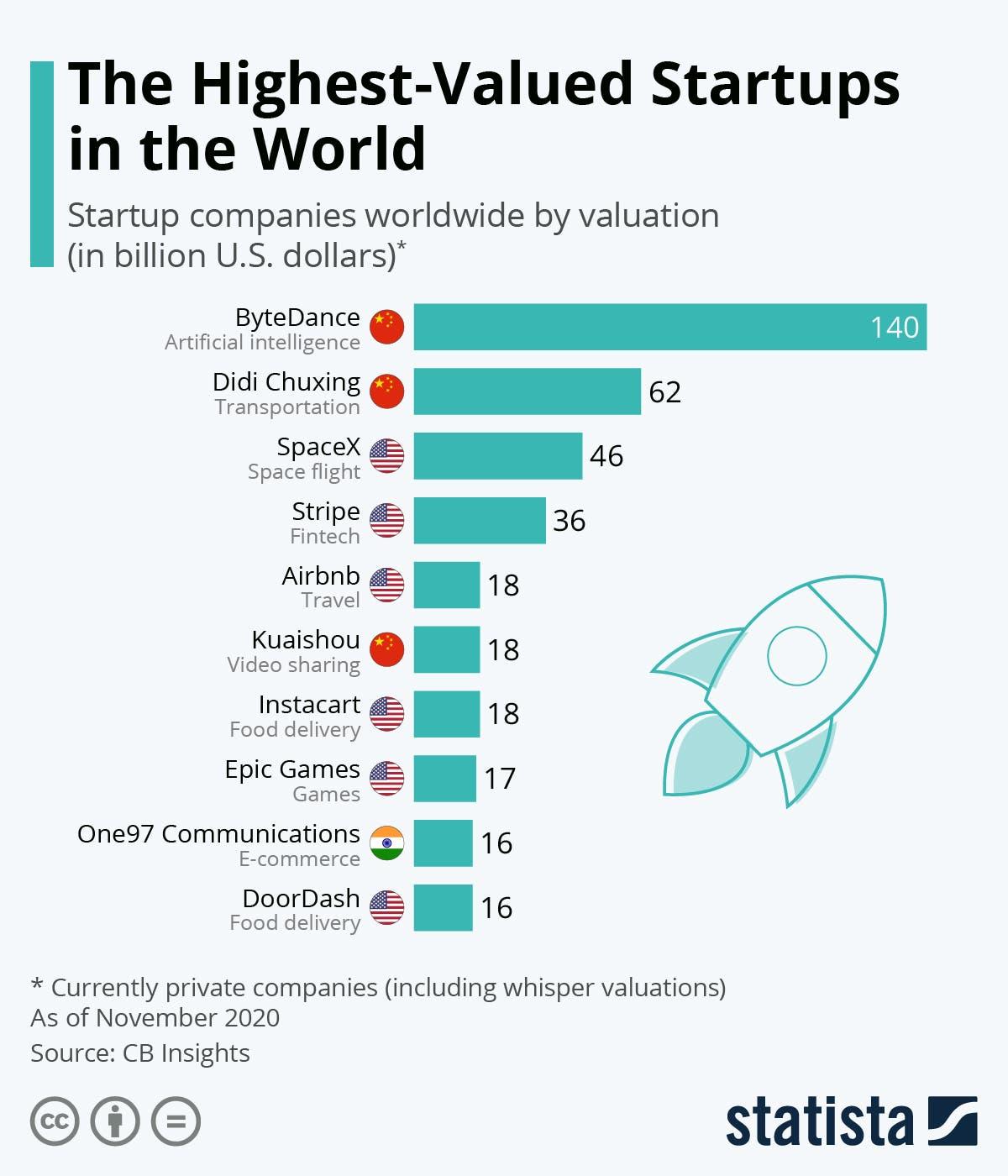 أكبر 10 شركات ناشئة في العالم