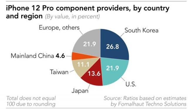 الدول المشاركة في تصنيع أيفون