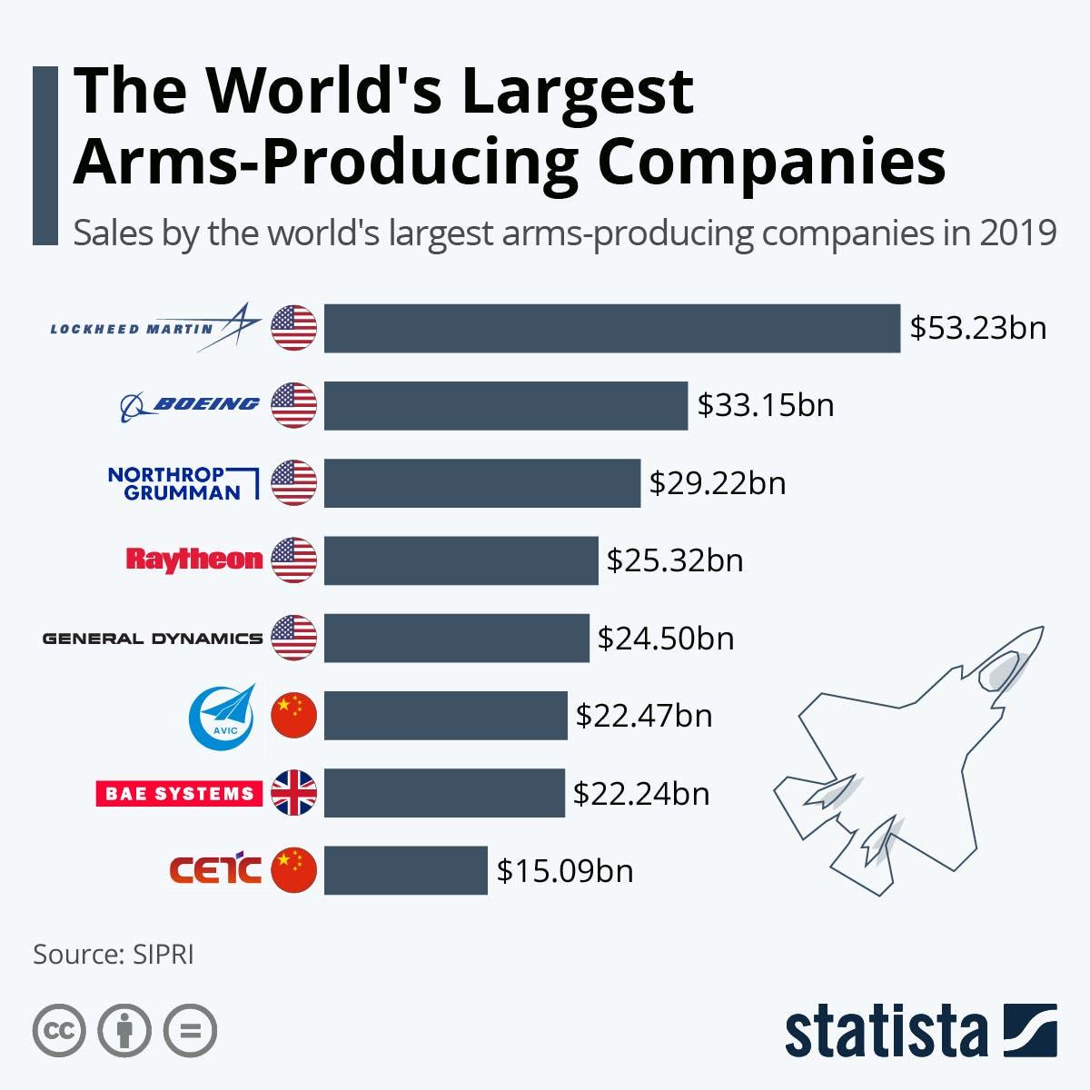 أكبر الشركات المنتجة للأسلحة