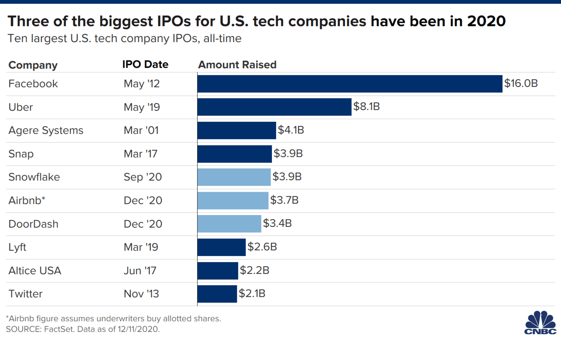 أكبر اكتتابات التكنولوجيا في البورصة الأميركية