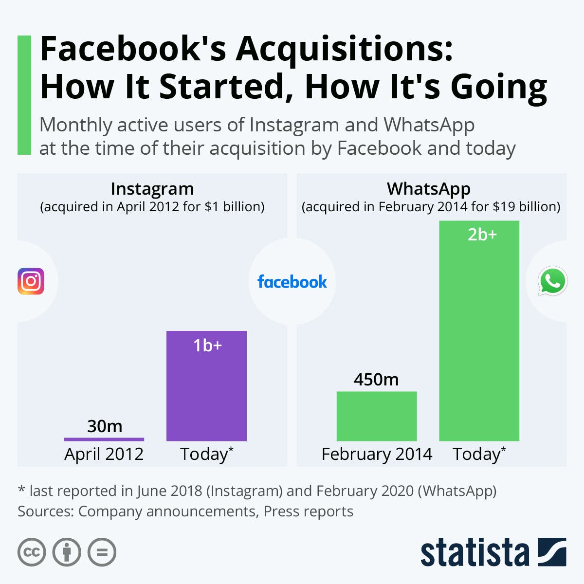 تطور عدد مستخدمي واتساب وإنستغرام
