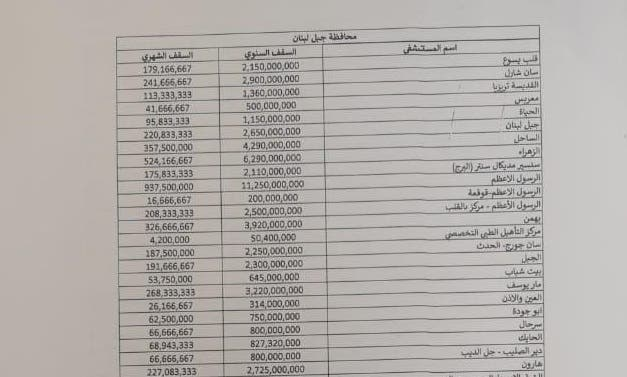 Budget allocations document issued by Lebanon's Health Ministry showing Hezbollah's al-Rassoul al-Azam Hospital receiving a total of 14.7 billion Lebanese pounds ($9.7 million).
