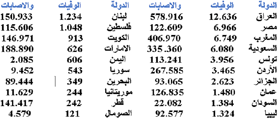 العراق هو صاحب العدد الأكبر بالوفيات والإصابات في المنطقة