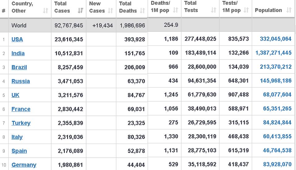 لو كان عدد الوفيات البريطانية في الجدول هو الصحيح 100 ألف، لكانت النسبة أكبر من الايطالية