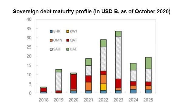 (Source: IMF)