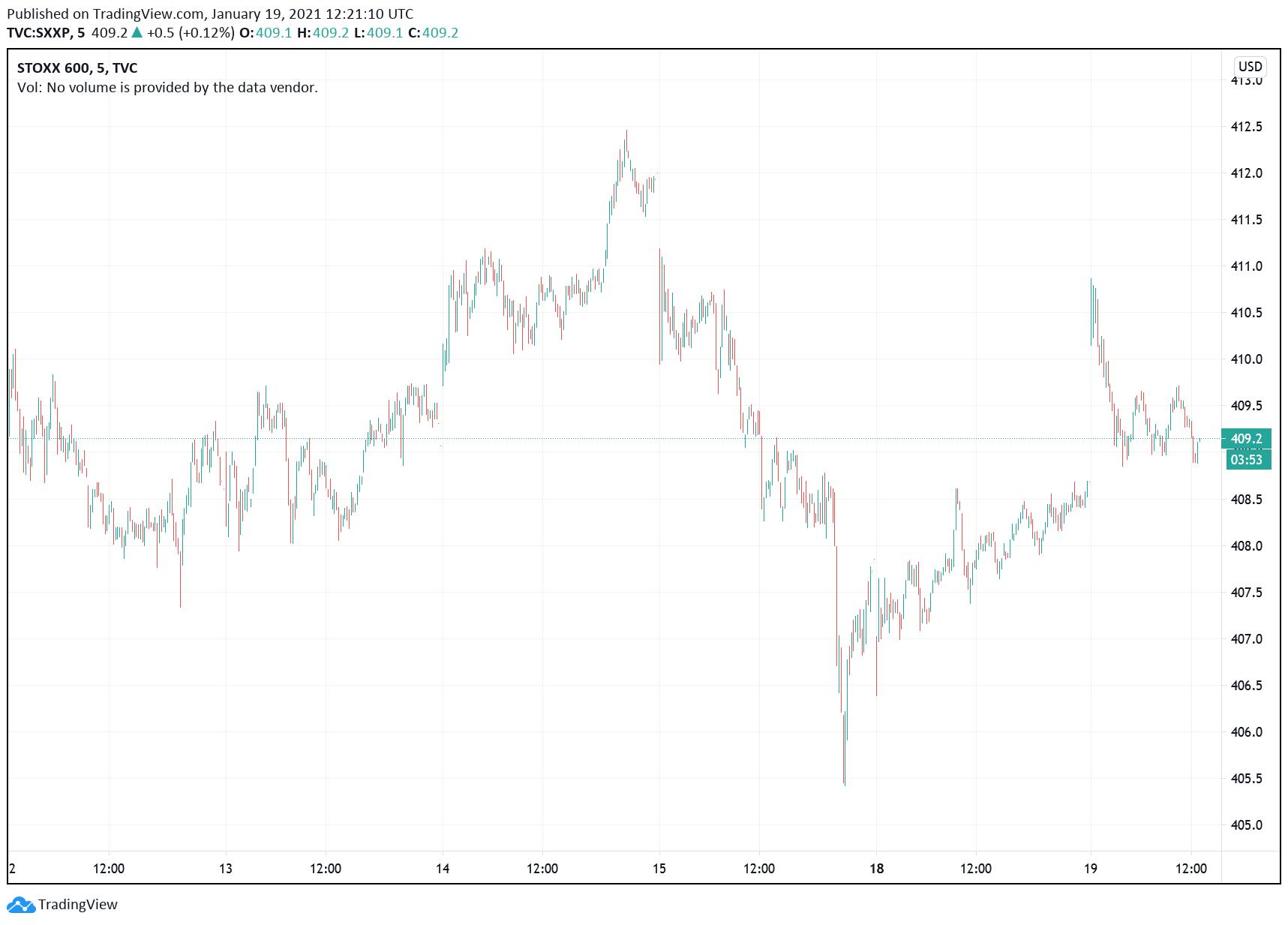 Stoxx 600 chart. (tradingview.com)