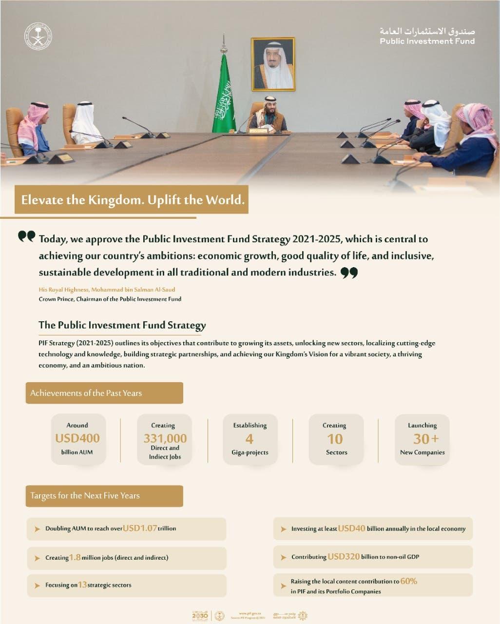 Saudi Arabia's PIF